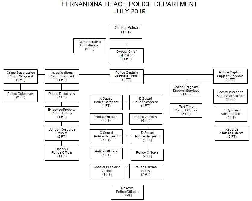 Organizational Chart July 2019 - No Names